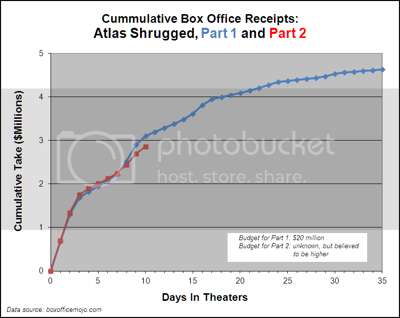 Chart: Cumulative Box Office Receipts, Atlas Shrugged, Part 1 and Part 2, through day 10 of part 2