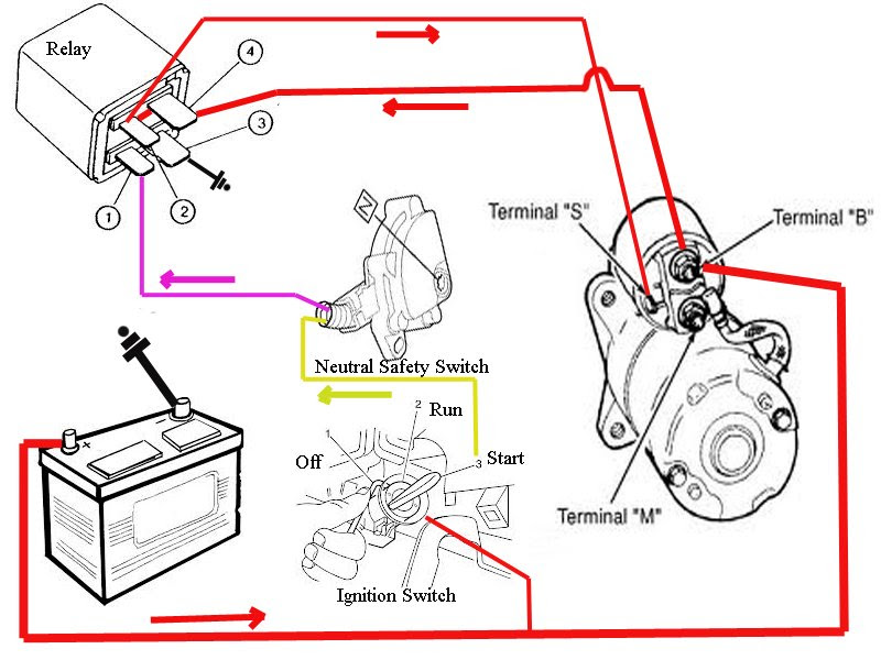Diagram 2001 Pontiac Sunfire Starter Wiring Diagram Full Version Hd Quality Wiring Diagram Proschematic2i Odontomedsas It