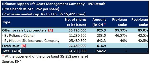 Reliance Nippon Life AMC IPO: Riding on high margin, brand ...