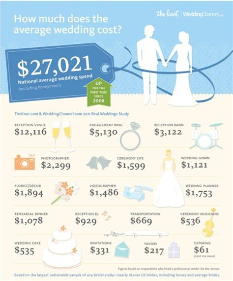 How Much Do Weddings Cost?Name Change Blog   I'm a Mrs
