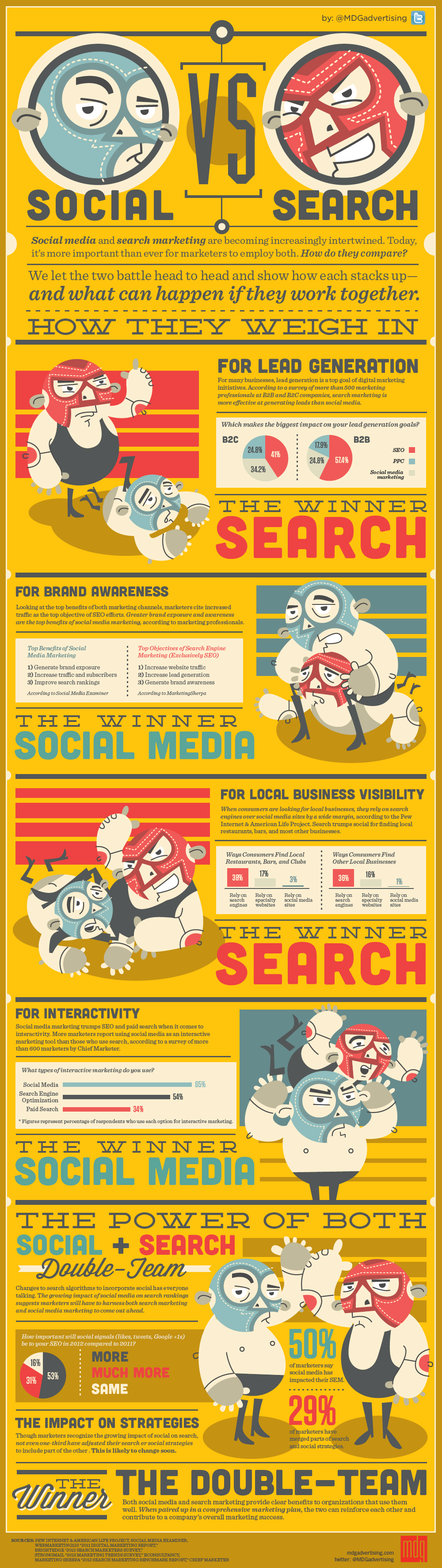 image: Does Social Media overtake SEO?, SEO vs Social media marketing