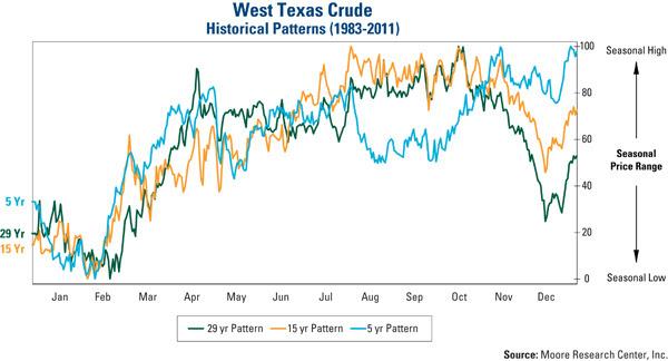 West Texas Crude