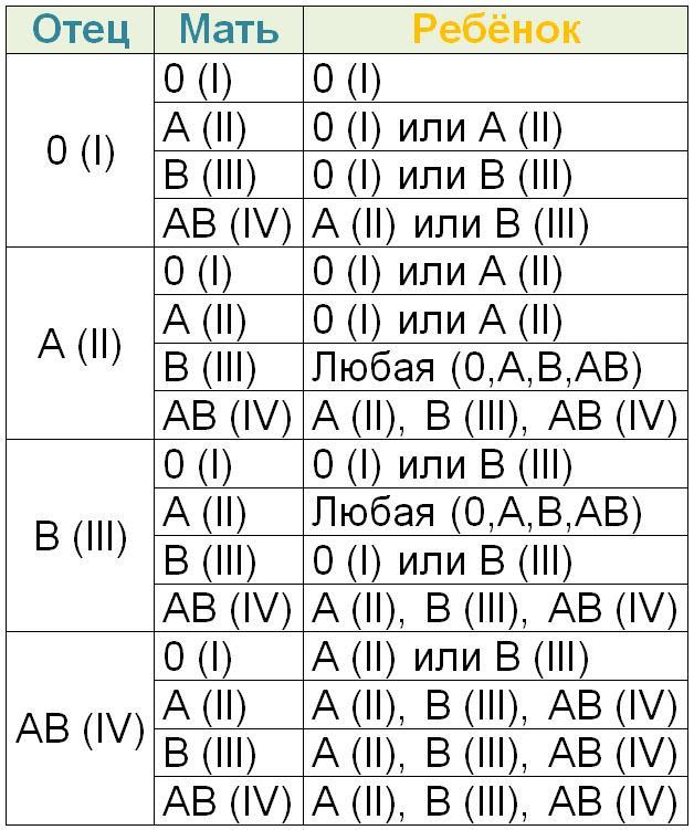 Картинки по запросу группа крови