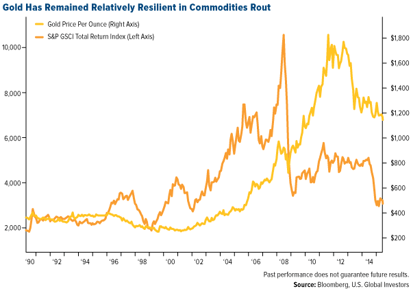 Gold Has Remained Relatively Resilient in Commodities Rout