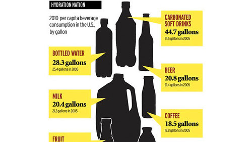 The Average American Drinks 45 Gallons of Soda a Year