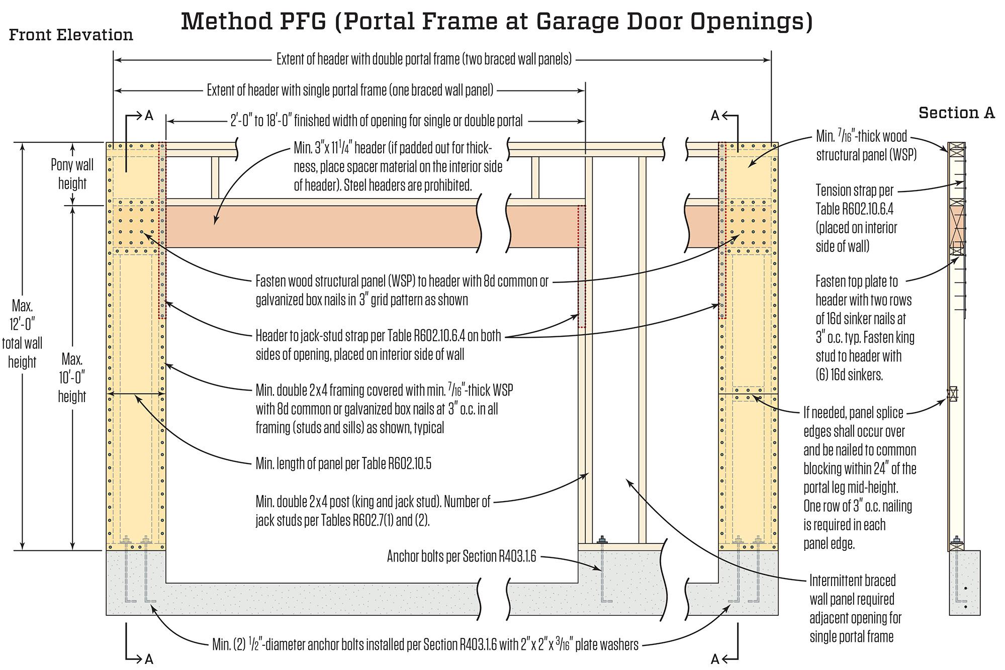 The Portal Frame Option Jlc Online Storm And Wind Resistance