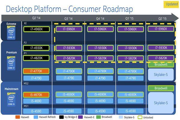 Llegada inminente de los Intel Haswell E