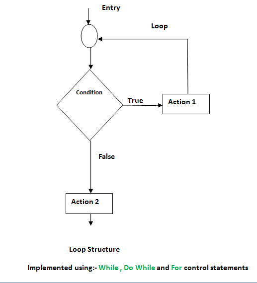 flow charts of while, do while and for loops in c/c++ and Java