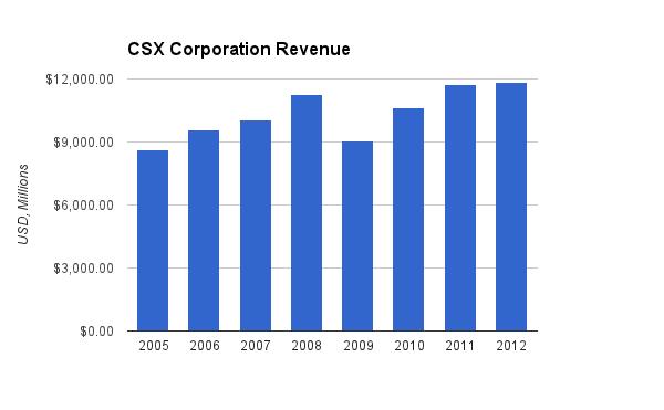 CSX Revenue Chart