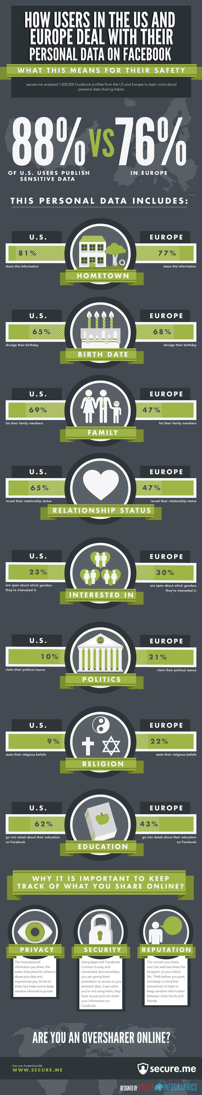 Infographic: How Users in the U.S. and Europe Deal With Their Personal  Data on Facebook