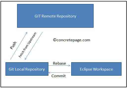 Getting Started With Git and Eclipse EGit Integration Tutorial using GitHub