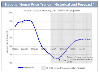 National House Price Forecast