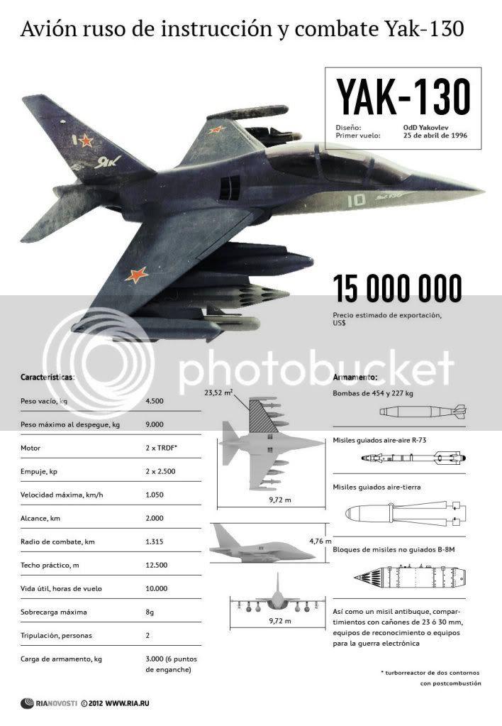 Resultado de imagen para yak 130