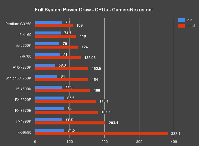 How Many Watts Does a Gaming PC Really Need? Exhaustive ...