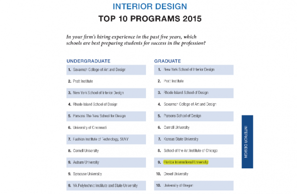 Fiu Interior Architecture One Of Nations Top 10 Interior Design