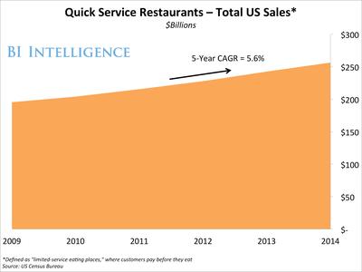 BII Quick Service Restaurants Total US Sales