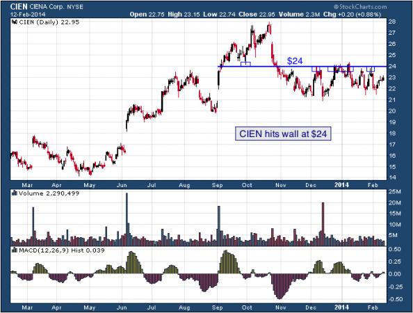 1-year chart of CIEN (Ciena Corporation)