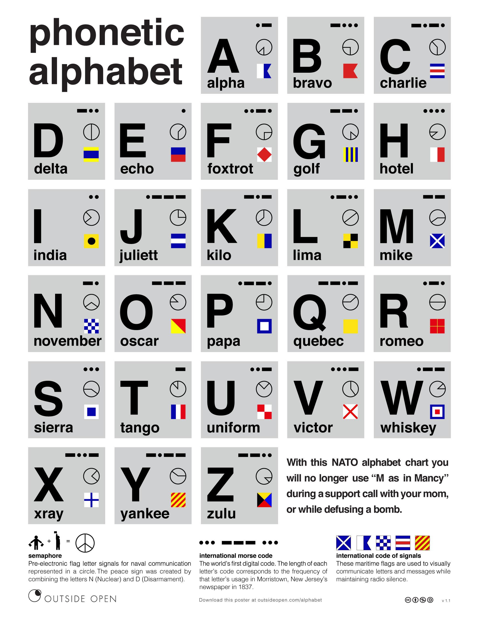 Nato Phonetic Alphabet - Outside Open