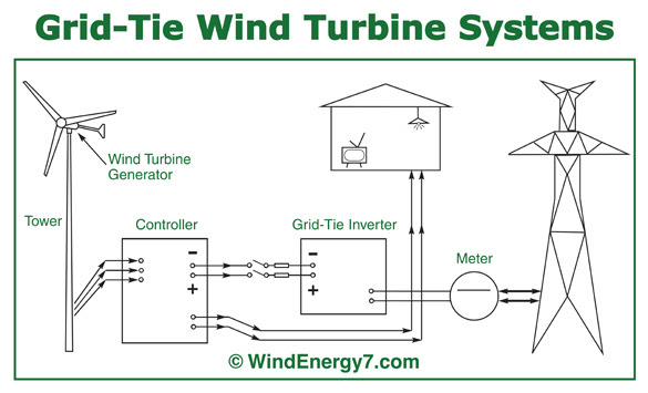 How To Build Wind Generator Residential Windmills