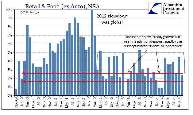 ABOOK Nov 2014 Retail Sales Slowdown Elongated Cycle