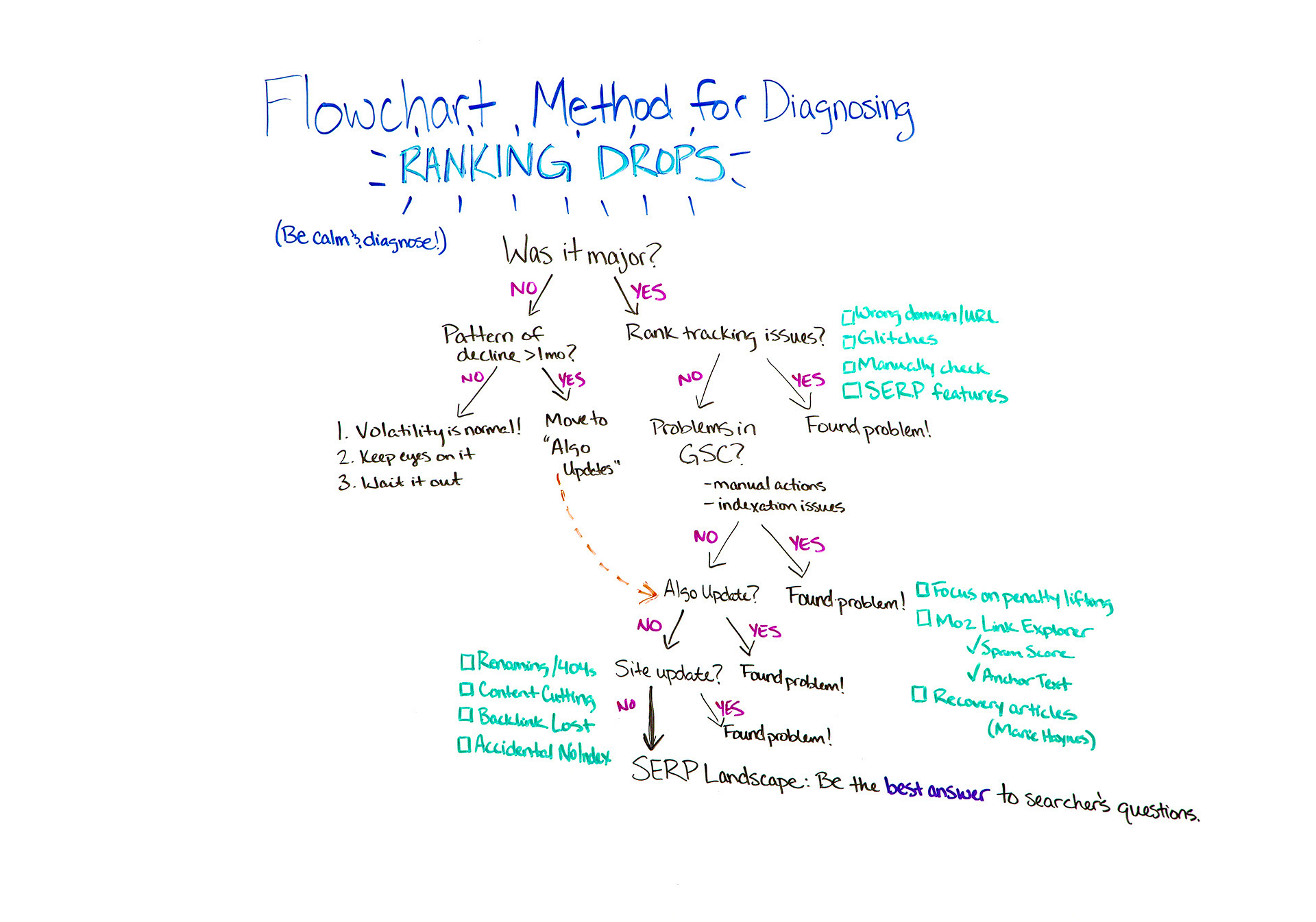 Flowchart method for diagnosing ranking drops