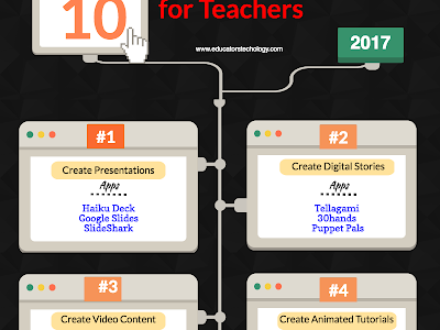 12 Basic iPad Skills Teachers Should Possess
