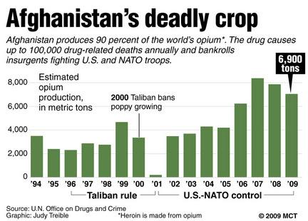 """Résultat de recherche d'images pour """"opium afghanistan"""""""