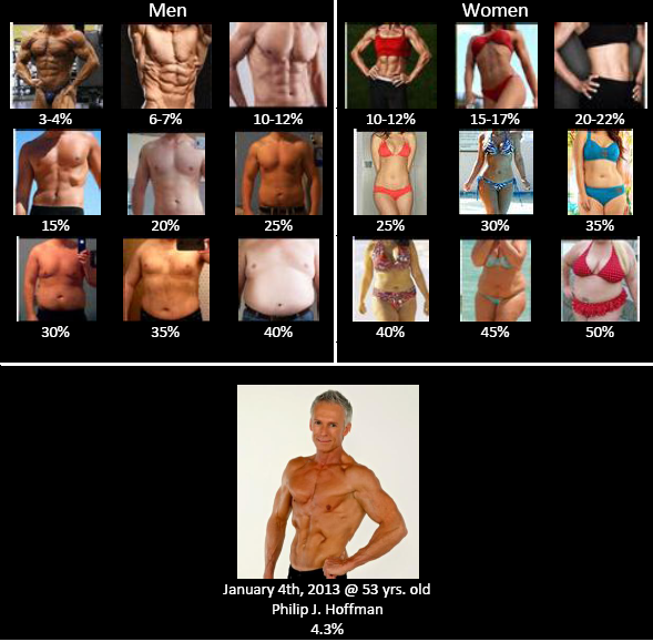 body fat percentage calculator 3 site