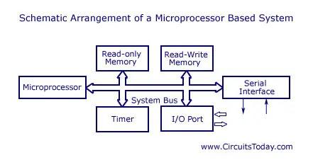 microprocessor system - schematic arrangement
