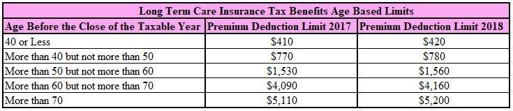 Long Term Care Insurance Tax Benefits 2018 - Long Term ...