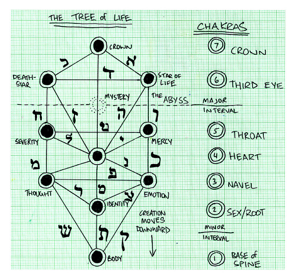 chakra and tree of life diagrams - a photo on Flickriver