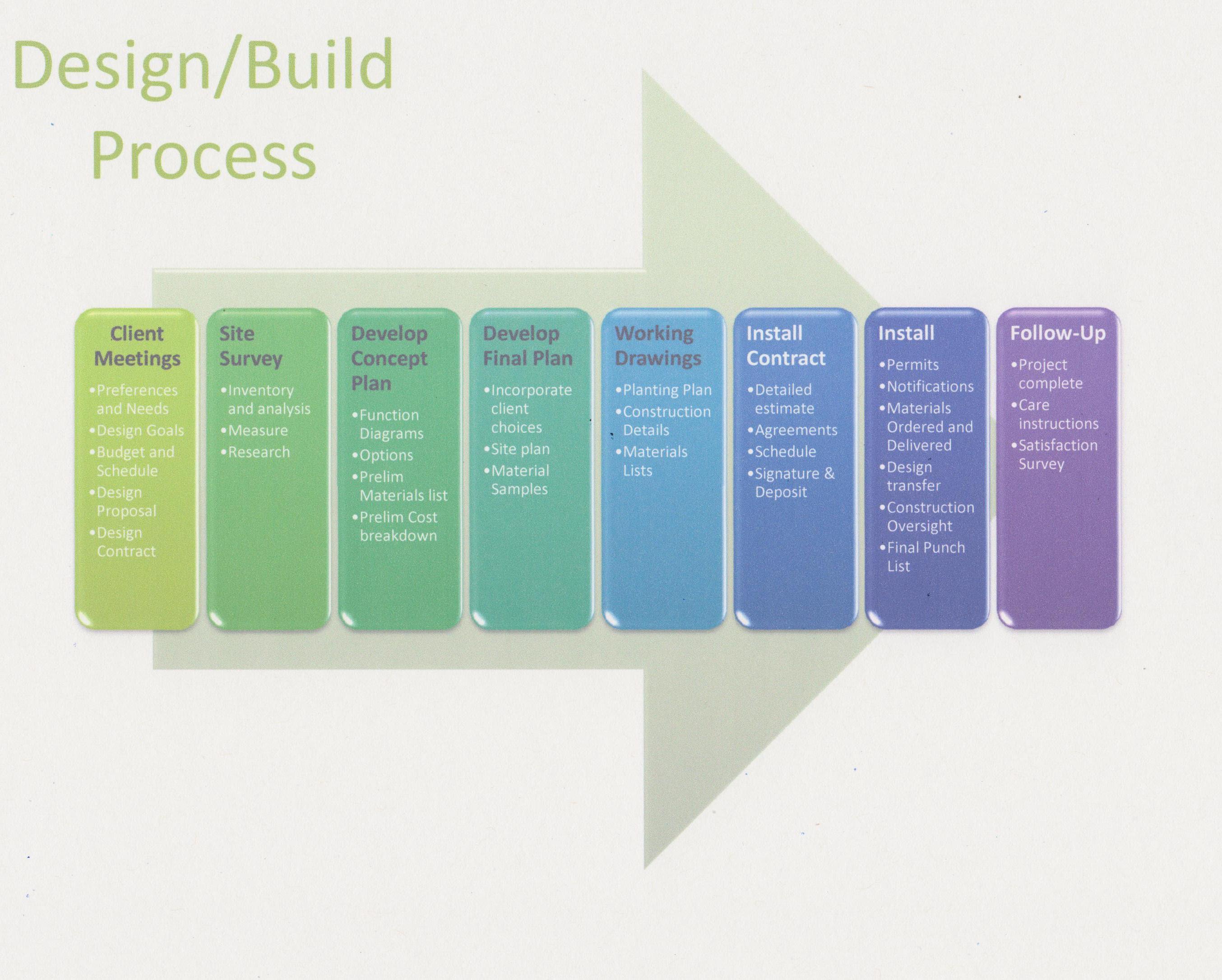 design process 1