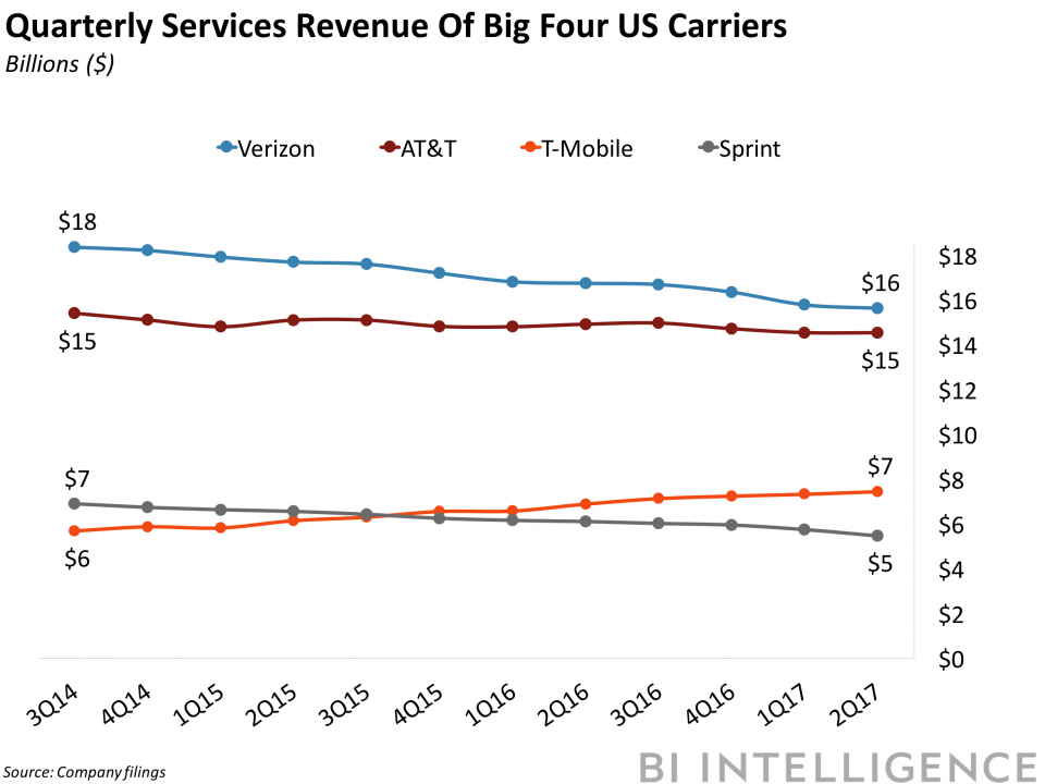 bii big four carrier revenue