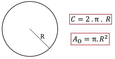 Resultado de imagem para circunferencia area e perimetro
