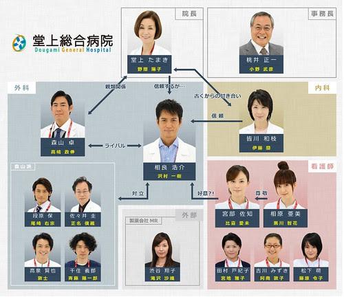 doctors_2_chart