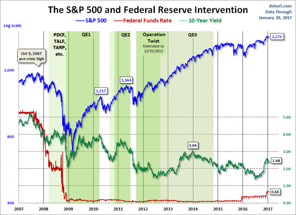 U.S. markets during Federal Reserve intervention