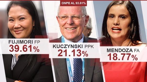 Así están los resultados de la ONPE.