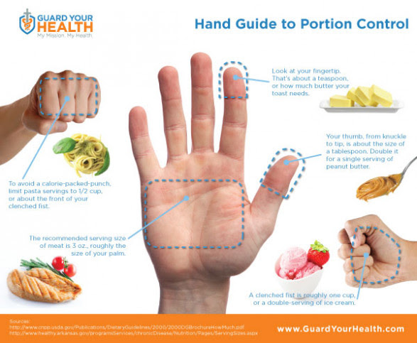 Hand Guide to Portion Control