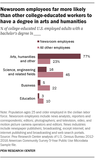 Newsroom employees far more likely than other college-educated workers to have a degree in arts and humanities