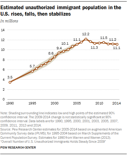Estimated unauthorized immigrant population in the U.S. rises, falls, then stabilizes