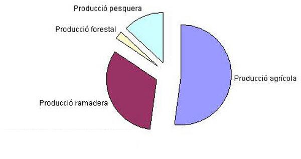 Resultado de imagen de illes balears sector primari