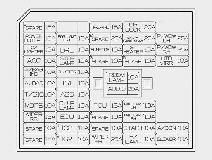 2005 Hyundai Elantra Fuse Box - Cars Wiring DiagramCars Wiring Diagram