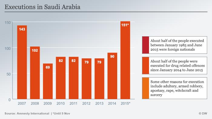 Infografik Hinrichtungen in Saudi Arabien Englisch
