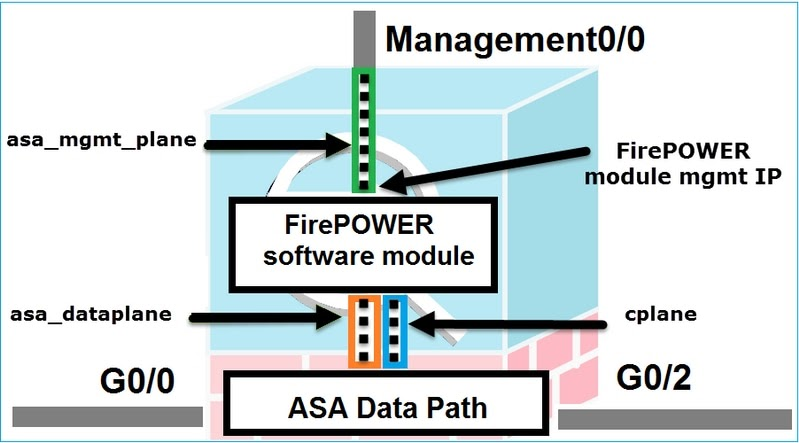 Networking Security: Using ASDM to manage a FirePOWER module on ASA