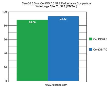 CentOS 6.5 vs. CentOS 7.0 NAS Performance Write Large Files