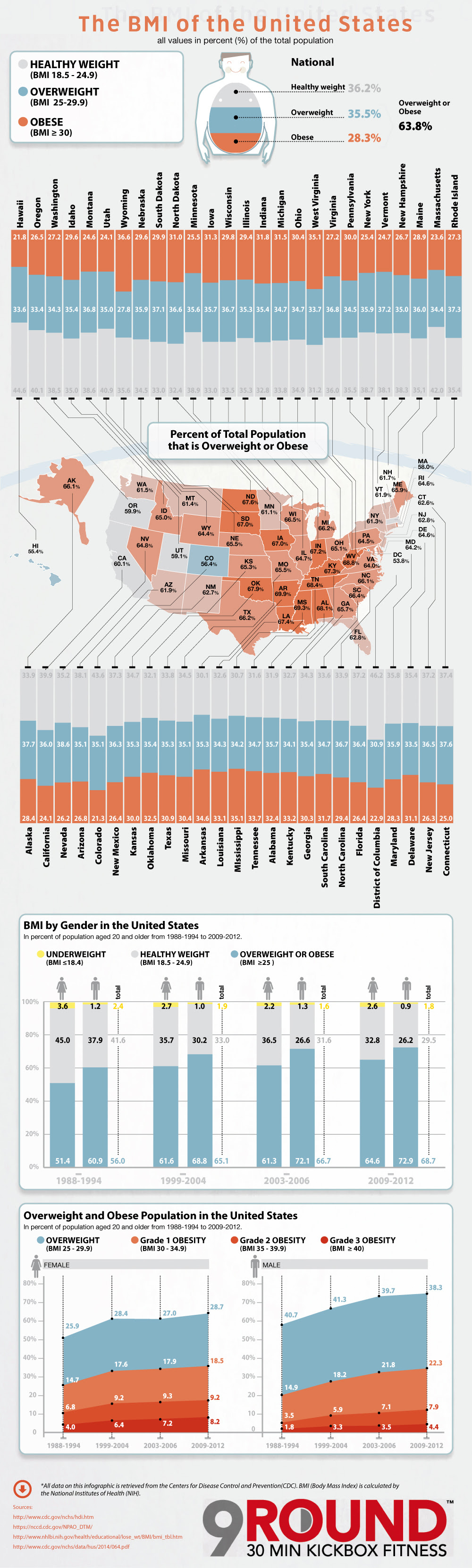 BMI in the United States