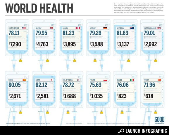 How Much People Pay for Health