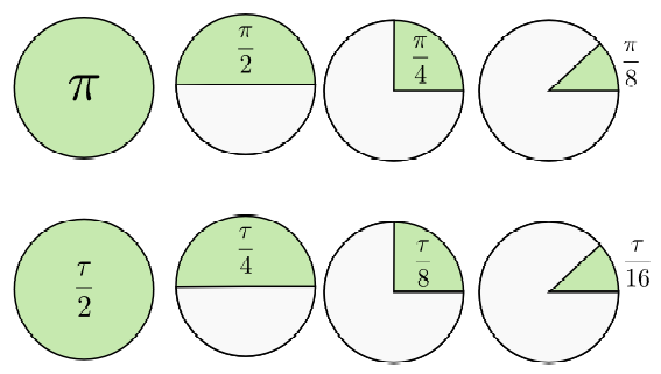 File:Comparison of areas of sections of the unit circle using tau ...