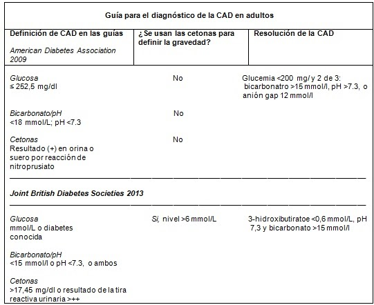 cetosis y cetoacidosis tratamiento de diabetes