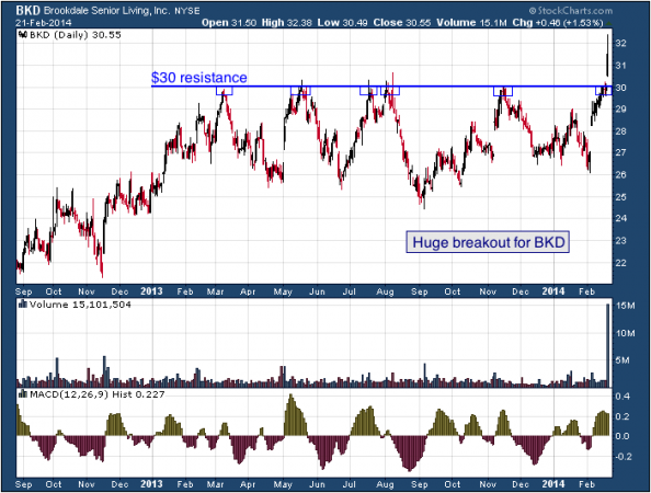 18-month chart of BKD (Brookdale Senior Living, Inc.)